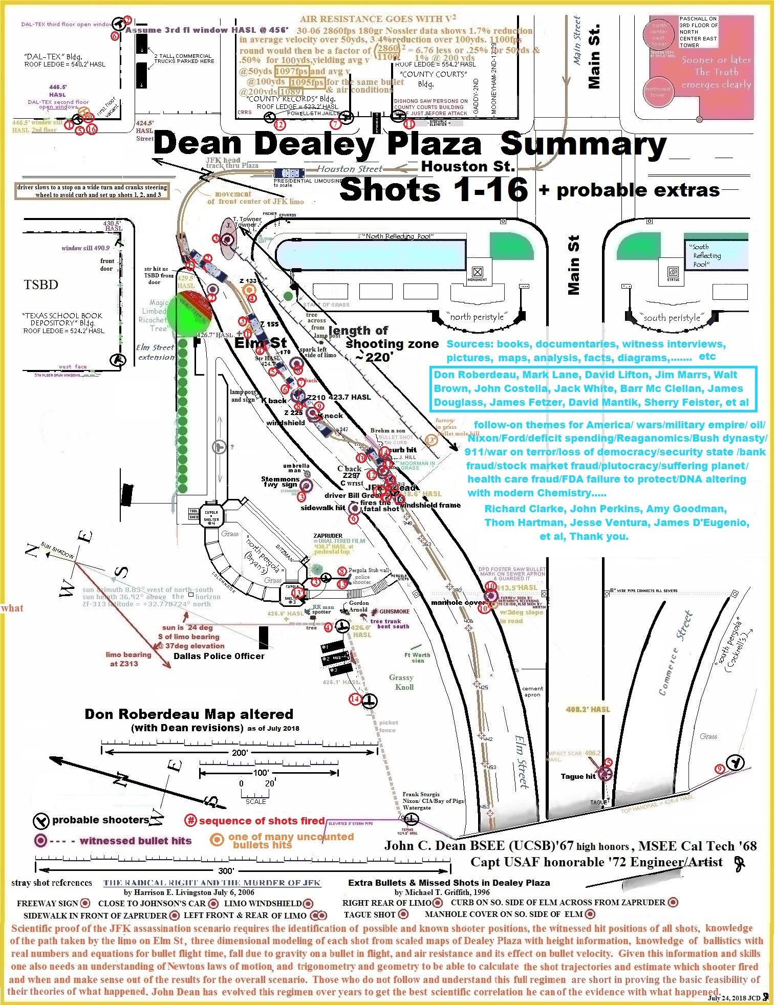 Dean final 2018 Summary shots map
